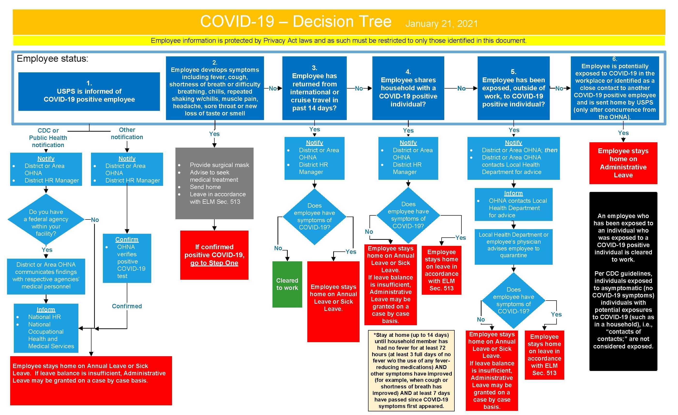 https://www.wapwu.org/WR/SRC/COVID-19%20Decision%20Tree%20January%2021_2021%20v2.jpg